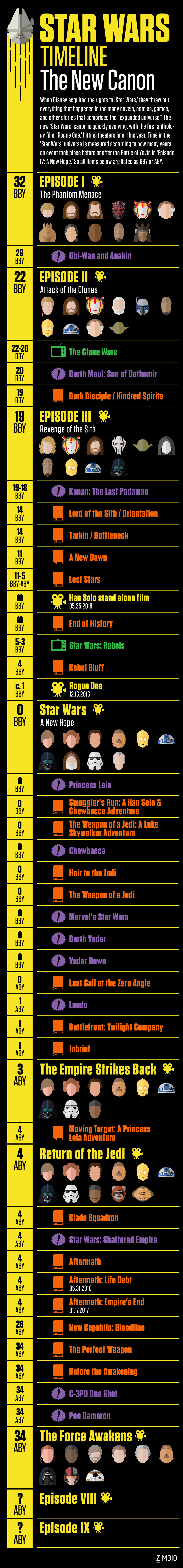 A Comprehensive Timeline of the New 'Star Wars' Canon